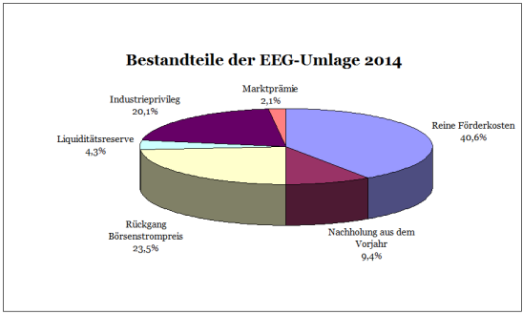 EEG-Umlage2014