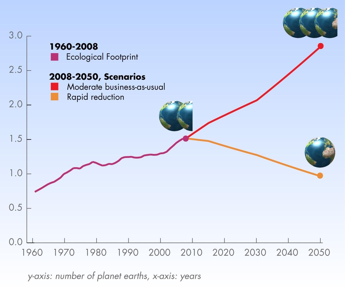 Der globale Fußabdruck in Anzahl der benötigten Erden