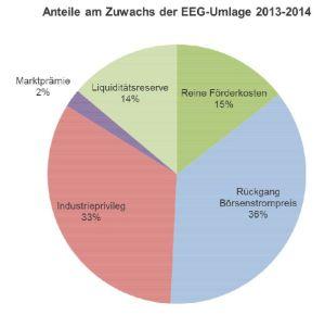 BEE e.v.: Anteile am Zuwachs der EEG-Umlage 2013-2014