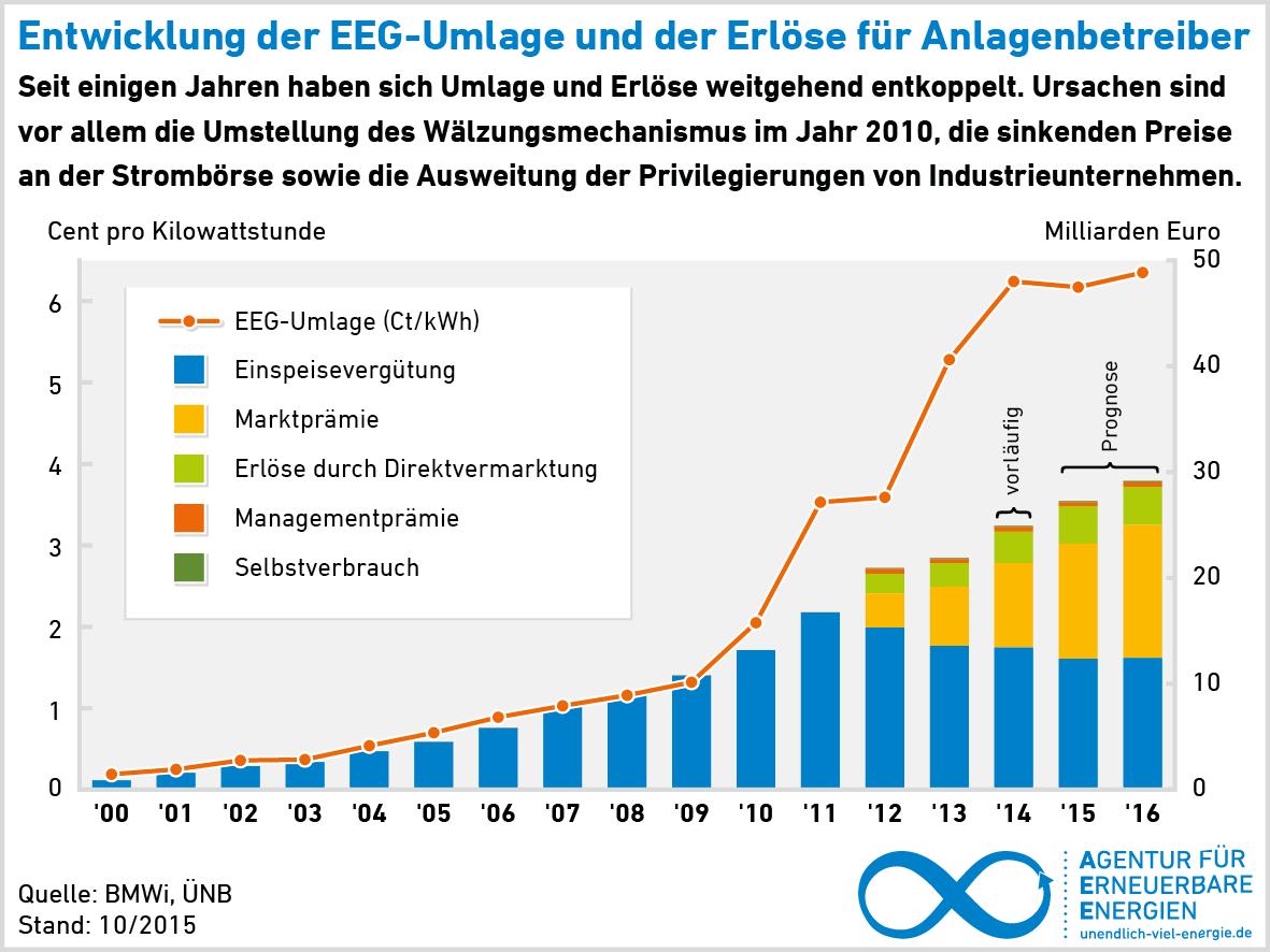 AEE_EEG-Erloese_und_Umlage_2000-2015_okt15_300dpi EEG 2016