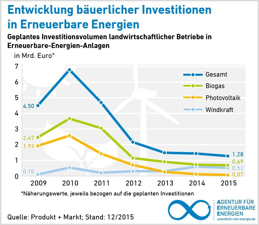 AEE_Grafik_Investitionen_landwirtschaftlicher_Betriebe_2009_2015_72dpi EEG 2016